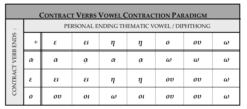 "Contract Verbs"" « ""It's All Greek to YOU!"""